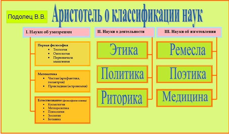 Аристотель о классиф. наук 1