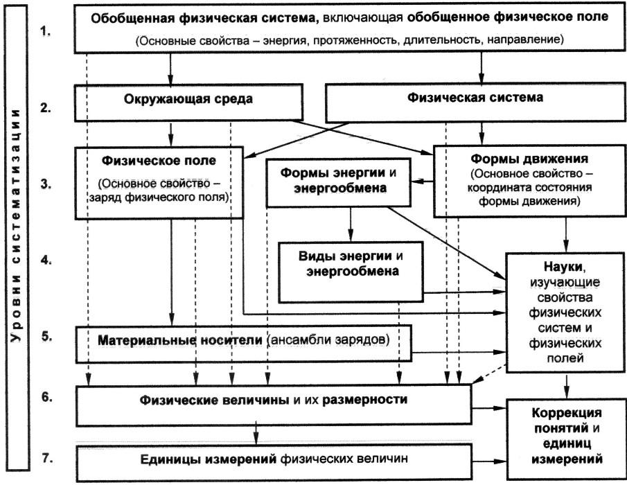 Коган И.Ш. классификация физики