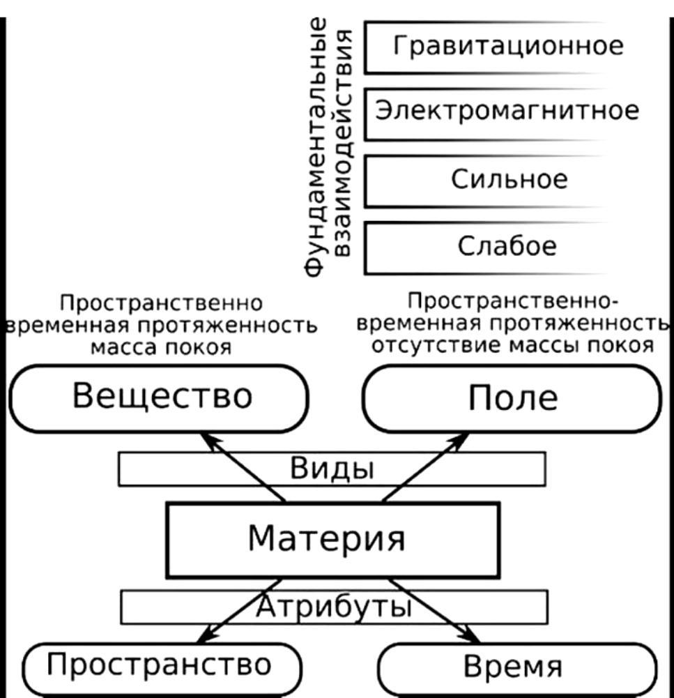 Материя фото