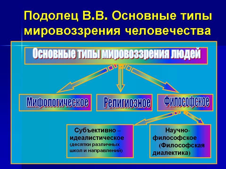 Типы мировоззрения-1